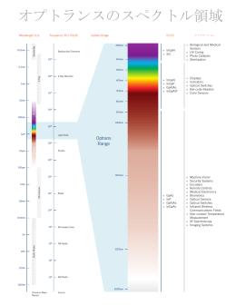 オプトランスのスペクトル領域