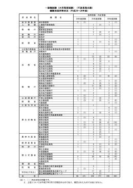 (行政東海北陸) 機関別採用等状況
