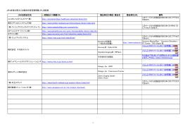 1 JIRA会員企業DICOM適合性宣言書掲載URL登録表 JIRA会員会社名