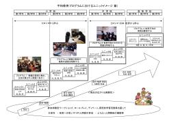平和教育プログラムにおけるユニットイメージ(案)