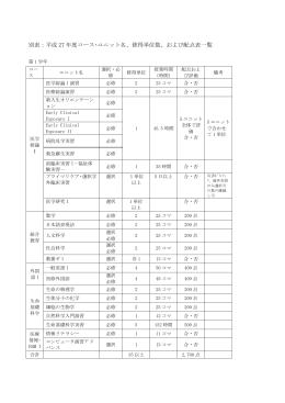 別表:平成 27年度コース・ユニット名、修得単位数、および配点表一覧
