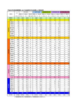 平成25年度末静岡県における地区別汚水処理人口普及率