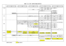 機械システム工学科 授業科目系統図(専門科目)