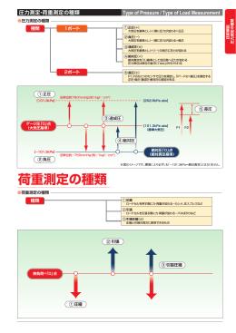 荷重測定の種類
