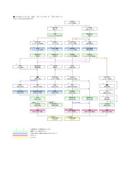 ソウルキャリバーⅢ 吉光 ストーリーモード フローチャート