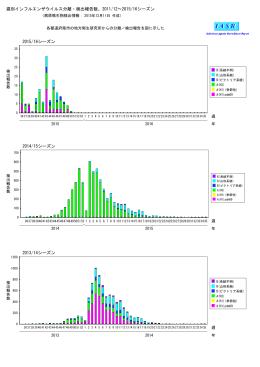 週別インフルエンザウイルス分離・検出報告数、2011/12∼2015/16