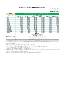 カスペルスキーライセンス標準希望小売価格表(税別) 製品名