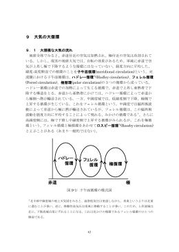 9 大気の大循環 ハドレー 循環 フェレル 循環 極循環 赤道 極