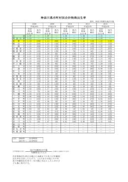 神奈川県市町村別合計特殊出生率(PDF:87KB)
