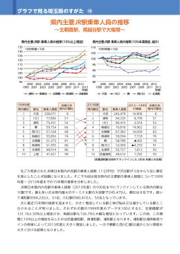 (19) 県内主要JR駅乗車人員の推移