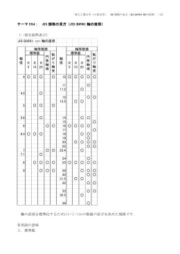 テーマ F04: JIS 規格の見方(JIS B0901 軸の直径) (一