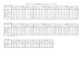 新潟大学大学院入学者選抜試験実施状況(平成23年度~平成25年度)