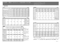 利用料金一覧表 - あわぎんホール 徳島県郷土文化会館