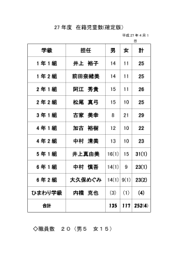27 年度 在籍児童数(確定版) 学級 担任 男 女 計 1 年 1 組 井上 裕子 14