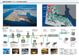 製造工程と設備〈JFE スチール 西日本製鉄所・倉敷地区〉 全体概要