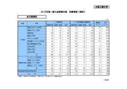 大阪工業大学 2015年度一般入試後期日程 志願者数【確定】 全日程確定