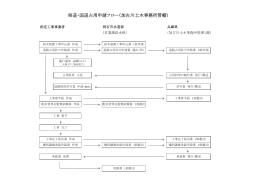 県道・国道占用申請フロー(加古川土木事務所管轄)