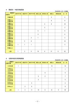 階級別・年齢別職員数・在職年数別消防職員数 [41KB pdfファイル]