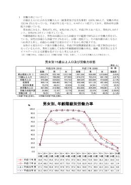 男女別、年齢階級別労働力率