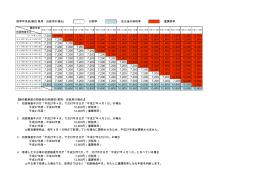 税率早見表(軽四 乗用・自家用の場合) ・・・旧税率 ・・・改正後の新税率