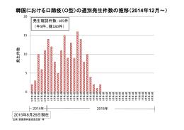 韓国における口蹄疫(O型)の週別発生件数の推移(2014年12月~)