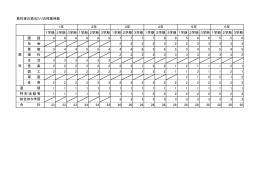 教科等の週当たりの授業時数 1学期 2学期 3学期 1学期 2学期 3学期