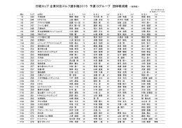 日経カップ 企業対抗ゴルフ選手権2015 予選 Dグループ 団体戦成績