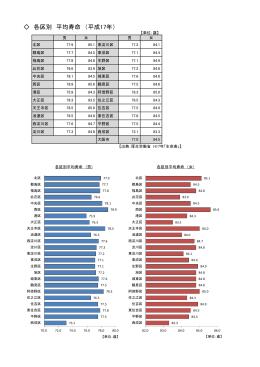 各区別 平均寿命 (平成17年)