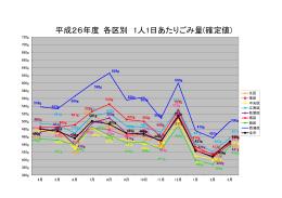 平成26年度 各区別1人1日あたりごみ量(確定値)(PDF:52KB)