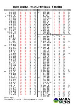 第15回 奈良県オープンゴルフ選手権大会 予選成績表