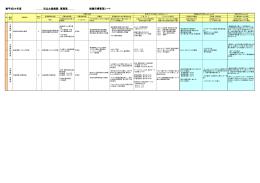 平成24年度 市立大森病院 事務局 組織目標管理シート
