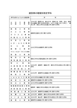 建設業の種類別指定学科(PDF:5KB)