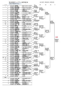 第35回東京ジュニアテニス選手権大会 3121761 坂野唯 3124677 西谷