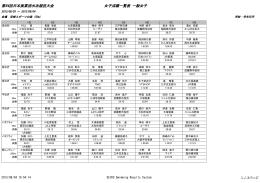 第64回日本実業団水泳競技大会 女子成績一覧表 一般