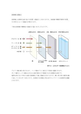放射線の透過力 放射線には物体を通り抜ける性質(透過力)があります