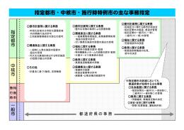 指定都市・中核市・施行時特例市の主な事務指定