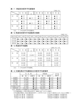 表-1 用途別対前年平均変動率 表-4 中国各県の平均価格及び対