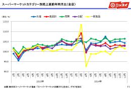 スーパーマーケットカテゴリー別売上高前年同月比(全店)(142KB)