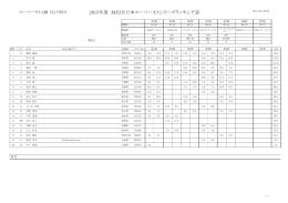 2015年度 MFJ全日本スーパーモトシリーズランキング表