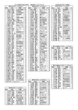 2013年度(平成25年度) 熊本県テニスランキング (平成26年3月31日