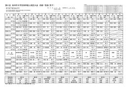 男子結果 - 秋田県中学校体育連盟・秋田市中学校体育連盟
