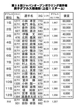 男子ダブルス戦表彰(上位12チーム) 順位 № 1277 小林 孝至 773