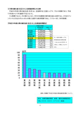 2 (2)県内総生産(名目)の上位都道府県との比較 平成24年度の県内総