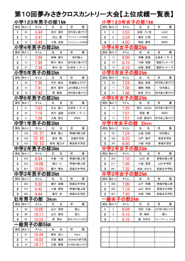 第10回夢みさきクロスカントリー大会上位成績一覧表.