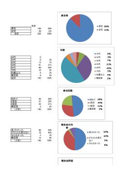 合計 男性 198 88% 女性 28 12% 合計 226 100% 20代 0 30代 6 3