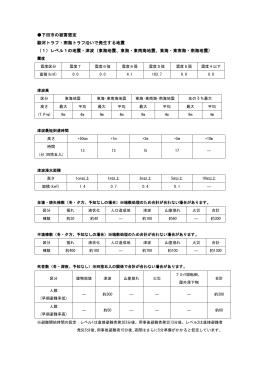 下田市の被害想定 駿河トラフ・南海トラフ沿いで発生する地震 (1)レベル