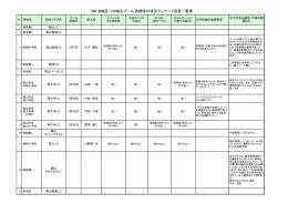 336-B地区 EM投入プール清掃時の状況アンケート回答一覧表