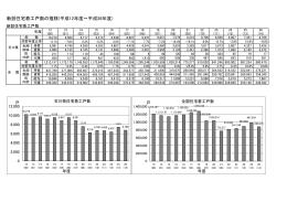新設住宅着工戸数の推移(平成12年度~平成26年度)
