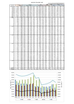 新設住宅着工戸数と床面積、木造率 300,000 400,000 500,000