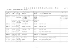 和 歌 山 県 建 設 工 事 等 指 名 停 止 措 置 一 覧 表